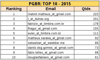 Ranking_top10_2015